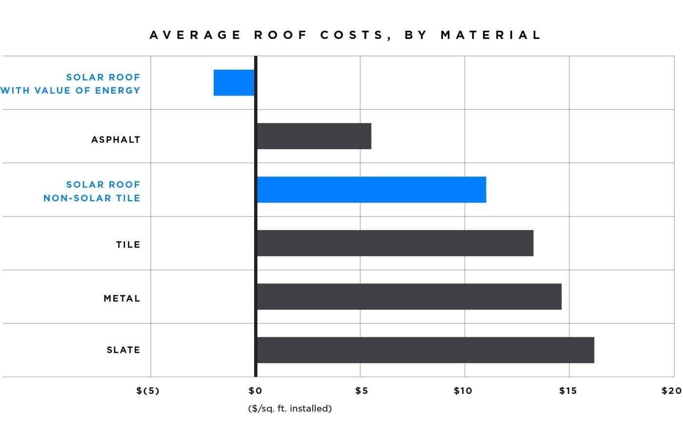 Tesla's solar roof price comparison