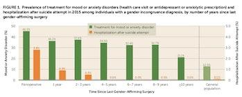 gender affirming surgery