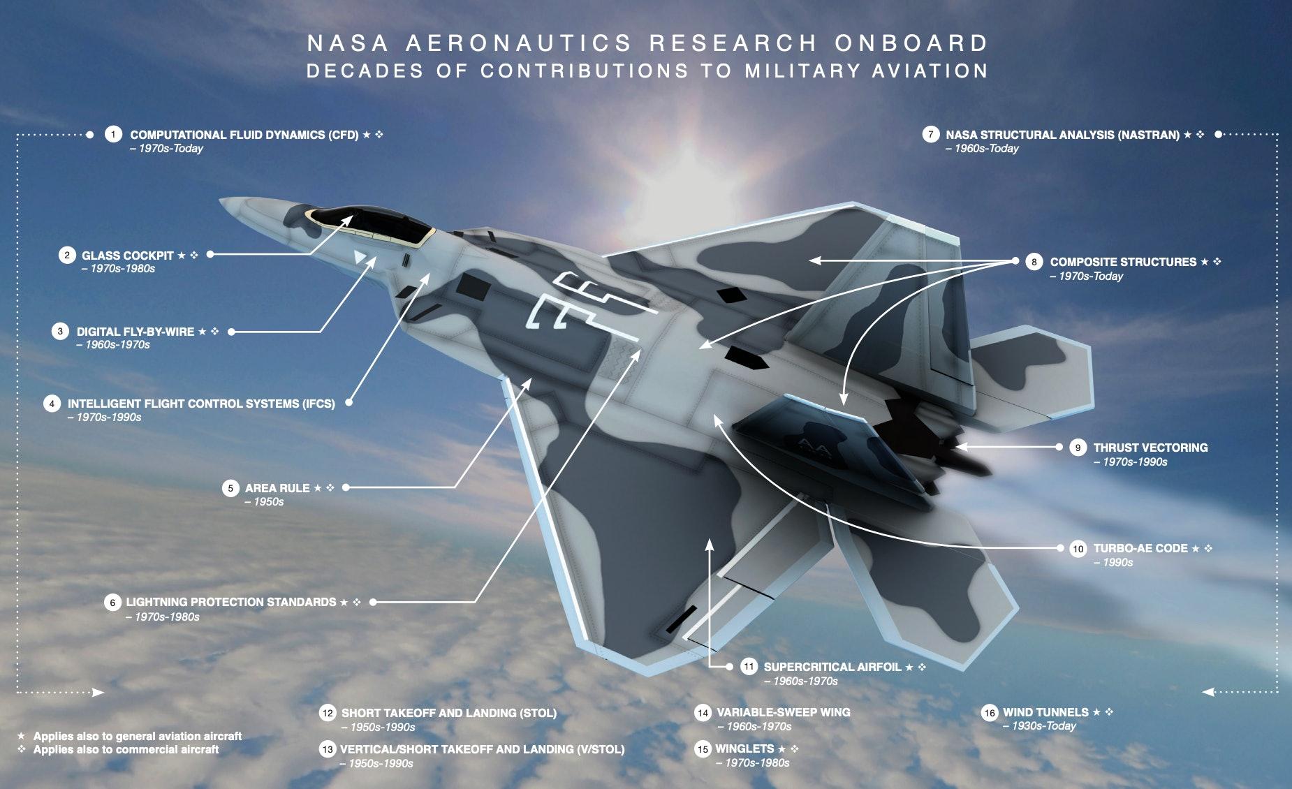 NASA military aircraft technology