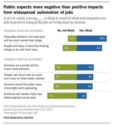 people hate robots