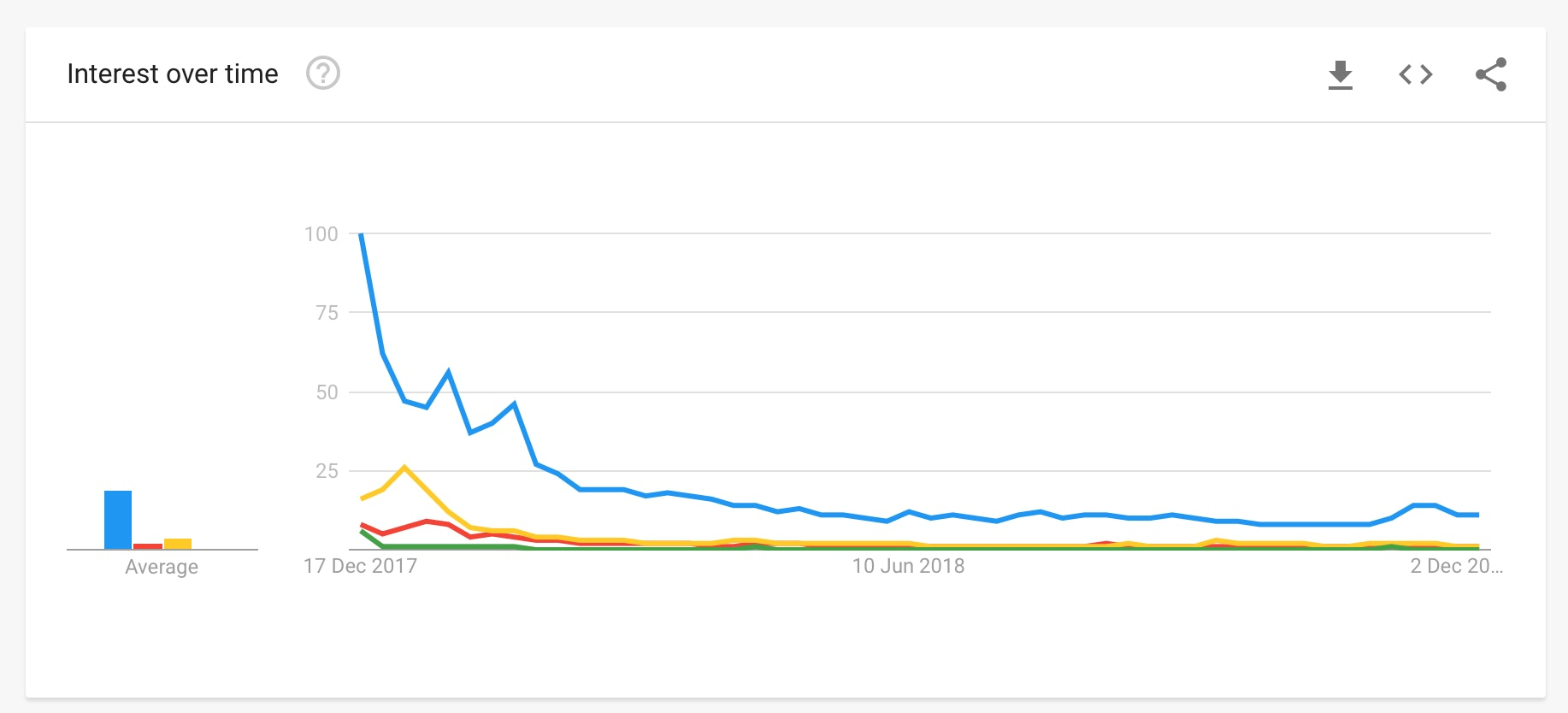 Bitcoin Google trends over time.