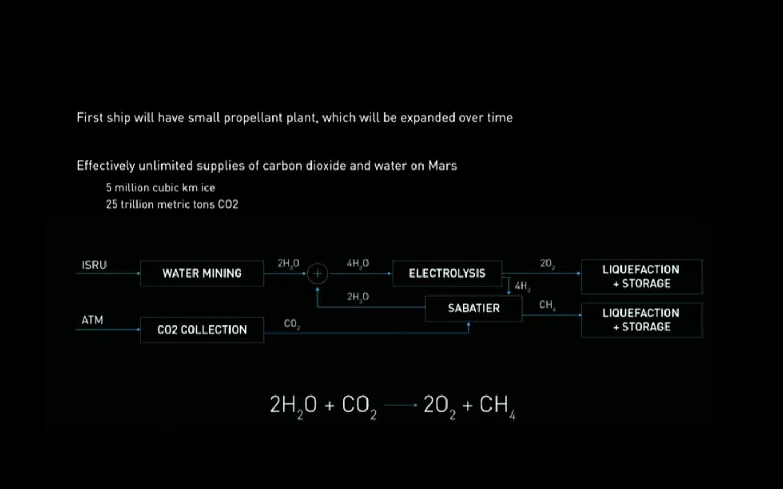 methane spacex mars