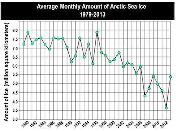 p.p1 {margin: 0.0px 0.0px 0.0px 0.0px; font: 18.0px Georgia}    arctic sea ice trend chart