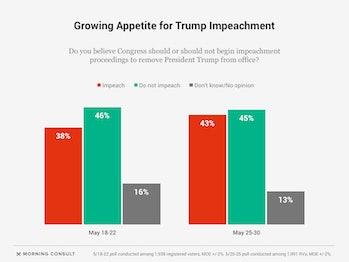 donald trump impeachment support rises