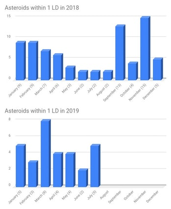 The number of asteroid passes within 1 LD was higher in 2018 at this point in the year CREDIT: watchers.news
