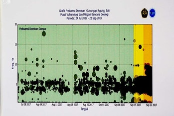 mount agung tremor frequency
