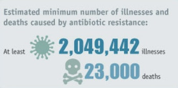 CDC antibiotic resistance