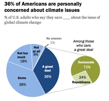 """Source: Survey conducted May 10-June 6, 2016.The Politics of Climate""""PEW RESEARCH CENTER"""
