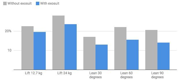 exosuit chart
