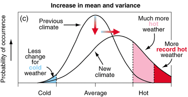 Figure 3: Schematic outlining the effect of an increased mean & increased variance on the climate and subsequent weather patterns, from the IPCC (2001)
