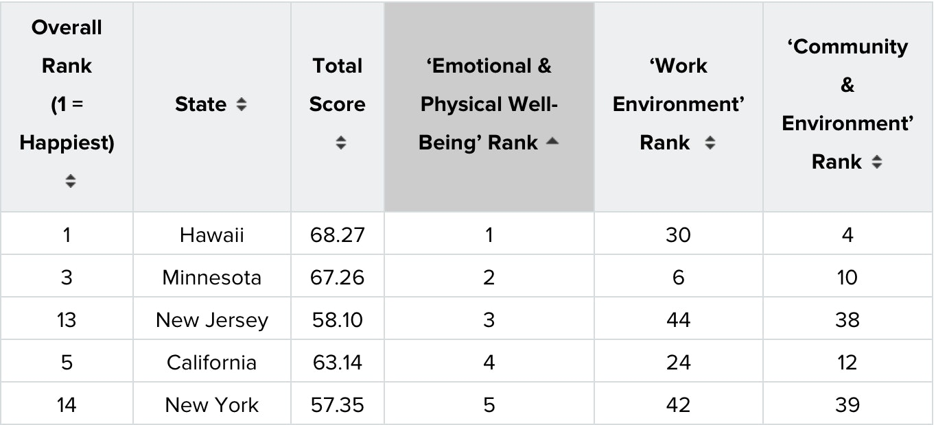 wallethub ranking happiness