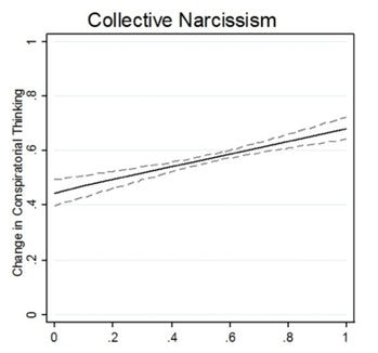 narcissism and conspiratorial thinking