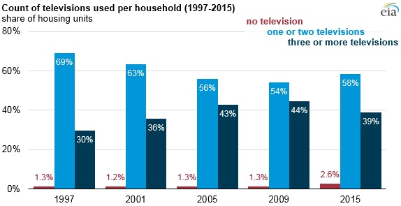 TV ownership data