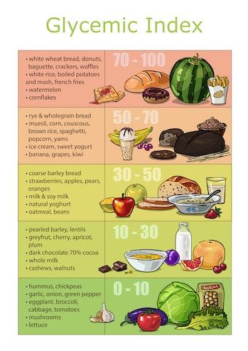 glycemic index blood sugar