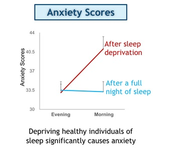 sleep and anxiety