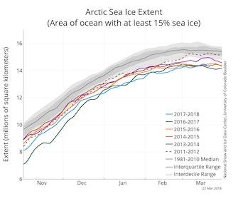 Arctic sea ice extent graph 2018