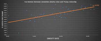 trump voter obesity rate