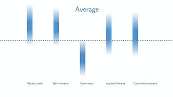 average personality