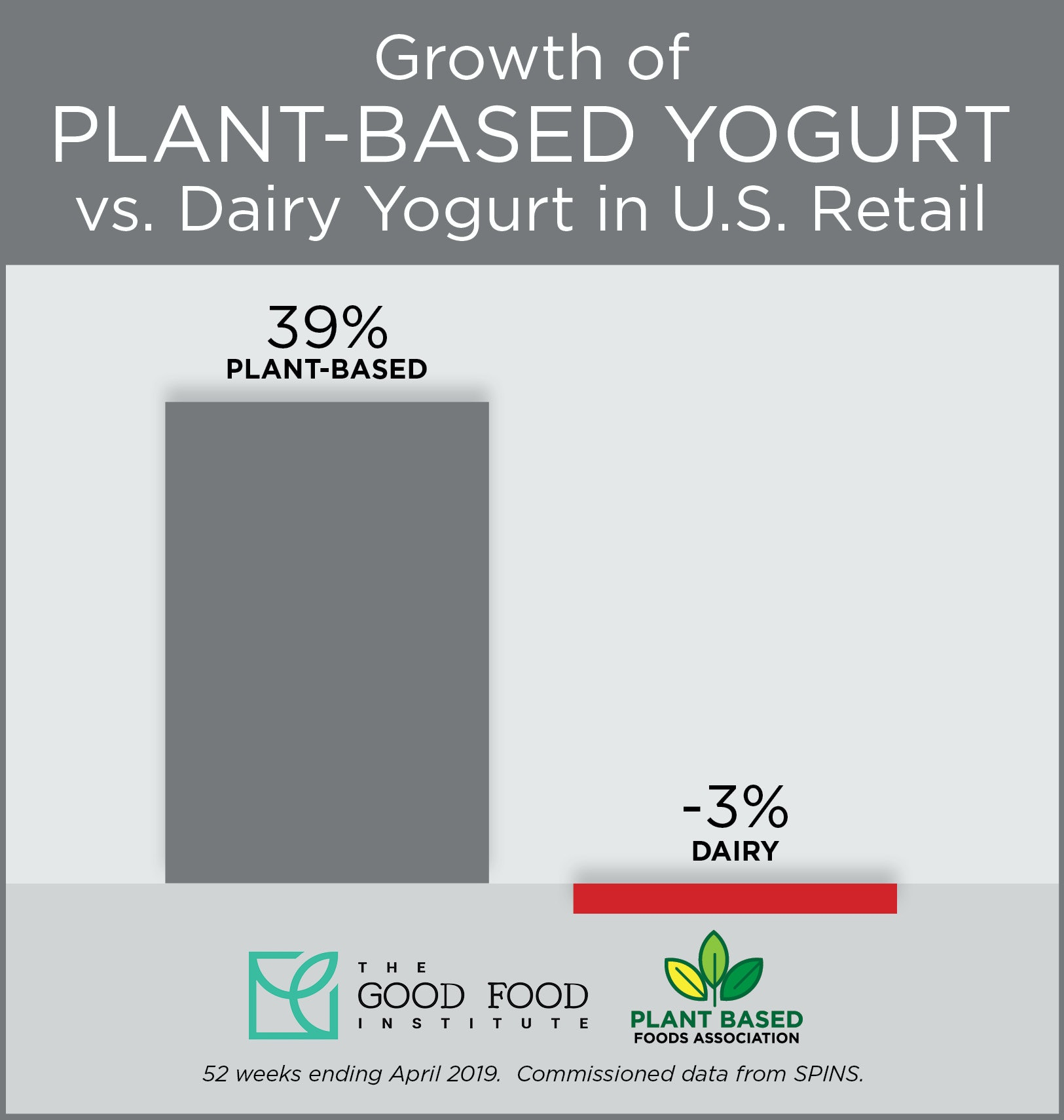 Yogurt growth over the past year.