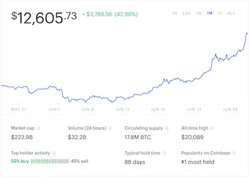 This trend line from Coinbase, a cyrpto trading hub, shows a 43 percent increase in bitcoin value in the last month.