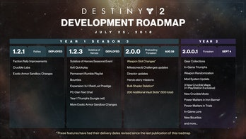 Destiny 2 Forsaken Updates Roadmap