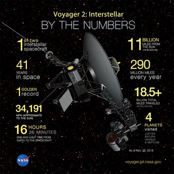 Some stats on Voyager 2 as left theheliosphereand officially entered interstellar space