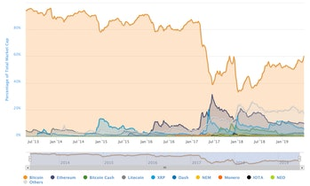 Bitcoin market share versus its competitors.