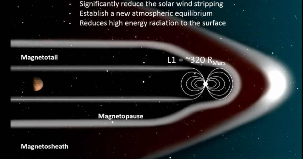 NASA Might Use Magnetic Shield to Grow Life-Sustaining Atmosphere on Mars