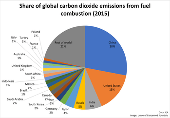 The global emissions output.