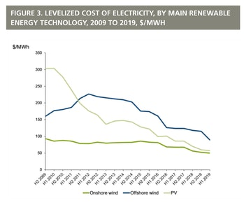 The report tracks the price of photovoltaic solar against wind.