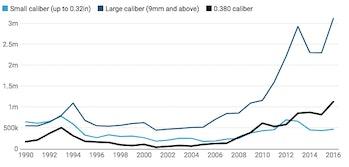 Handgun manufacturing graph