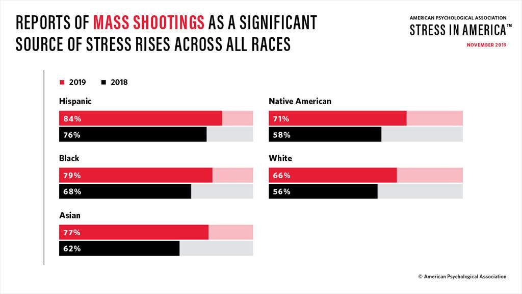 mass shooting stress by race graphic