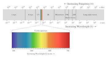 spectrum visible light