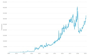 The number of confirmed transactions per day over the past 10 years, smoothed out to a seven-day average for readability.