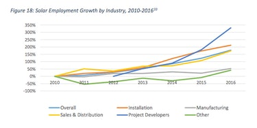 US Department of Energy solar job growth graph