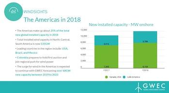 GWEC's capacity stats.