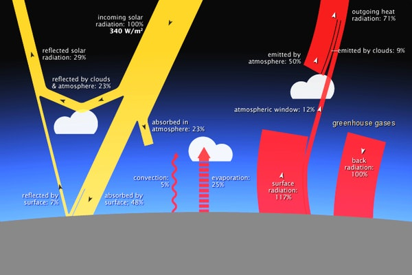 Earth receives solar energy from the sun (yellow) and returns energy back to space by reflecting some incoming light and radiating heat (red). Greenhouse gases trap some of that heat and return it to the planet's surface.