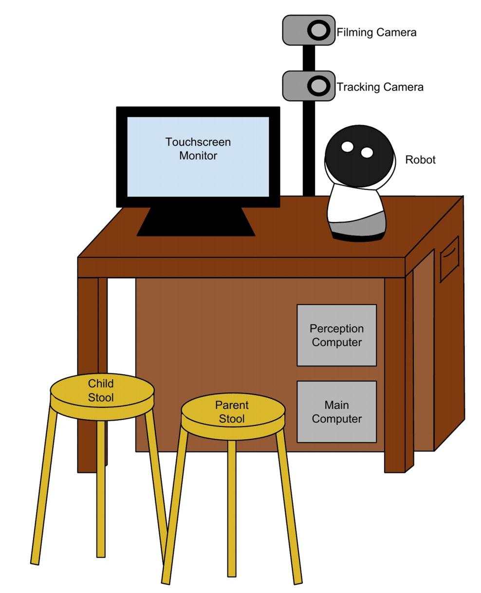 setup asd robotics experiment