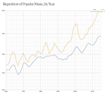 Pop music repetition earworm