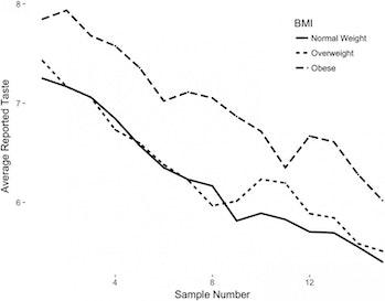 obesity science