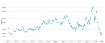 Graph displaying the amount of bitcoin transactions over two years.