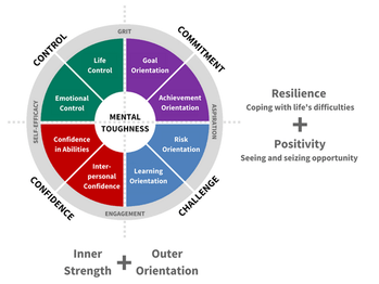 The 4Cs model of mental toughness comprising control, commitment, confidence, and challenge.