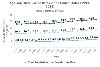 suicide, us suicide, suicide rate increase