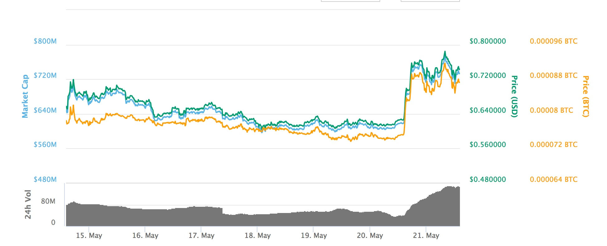 Bytom's value over the past seven days.