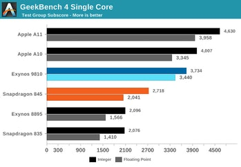 apple iphone versus samsung galaxy benchmark test