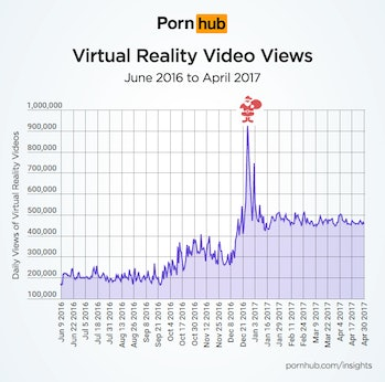 Pornhub VR porn growth