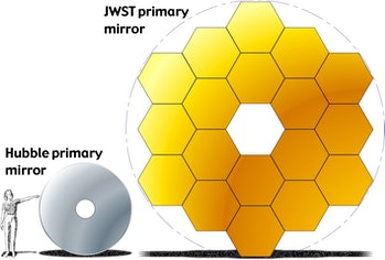 Here's a side-by-side comparison of the Hubble Space Telescope's mirror and the James Webb Space Telescope's mirror.