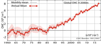 Global ocean heat content for the top 2000 meters of the ocean, with uncertainty estimates by the pink region.