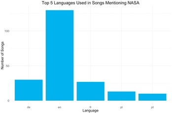 Graph showing languages used to write songs about NASA.