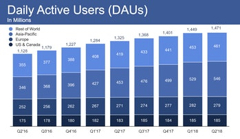 Facebook's daily active users in the U.S. and Canada remained almost flat